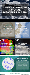 4 Most Expensive Natural Disasters in Asia