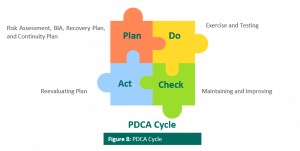 PDCA Cycle Thailand