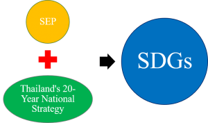 SDG and Thailand's 20 year national strategy