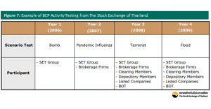 Examples of BCP activities in Thailand